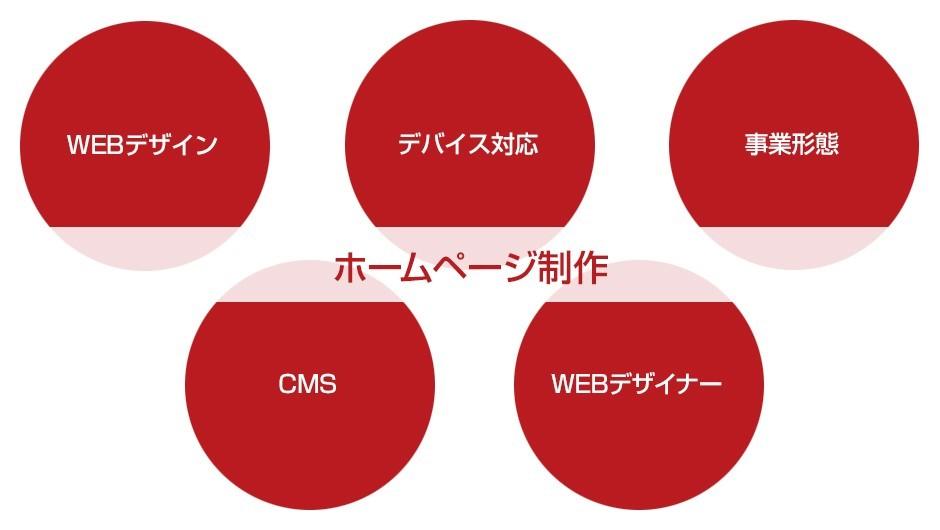 ホームページ制作の仕様と条件