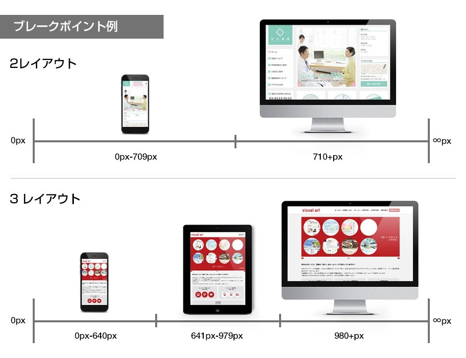 レスポンシブWEBデザインは幅でデザインを変える