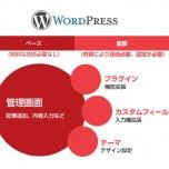 WordPress(ワードプレス)の得意分野と苦手分野